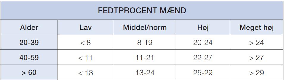 fedtprocent-m